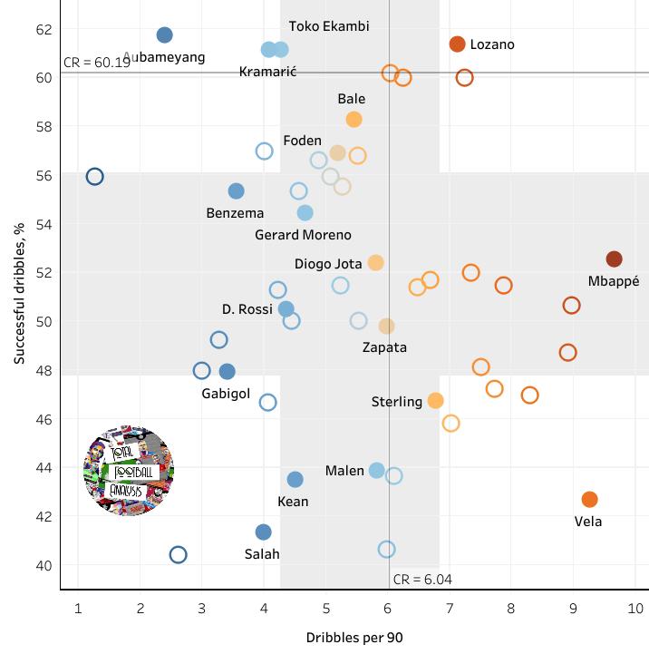 Cristiano Ronaldo alternatives data analysis statistics