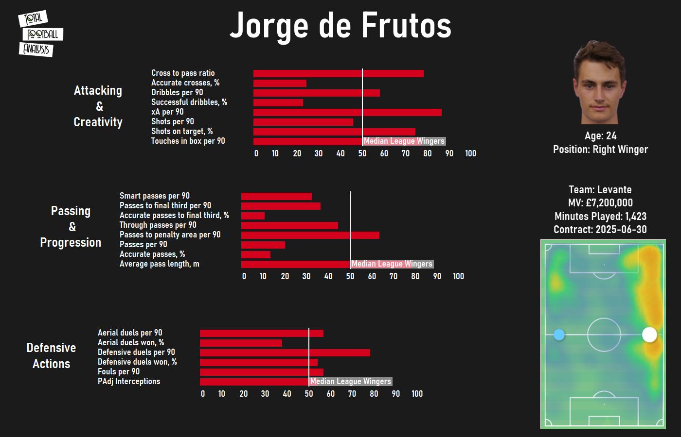 Jorge de Frutos 2020/21 - scout report - tactical analysis - tactics