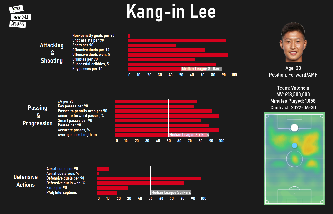 Kang-in Lee 2020/21 - scout report - tactical analysis - tactics
