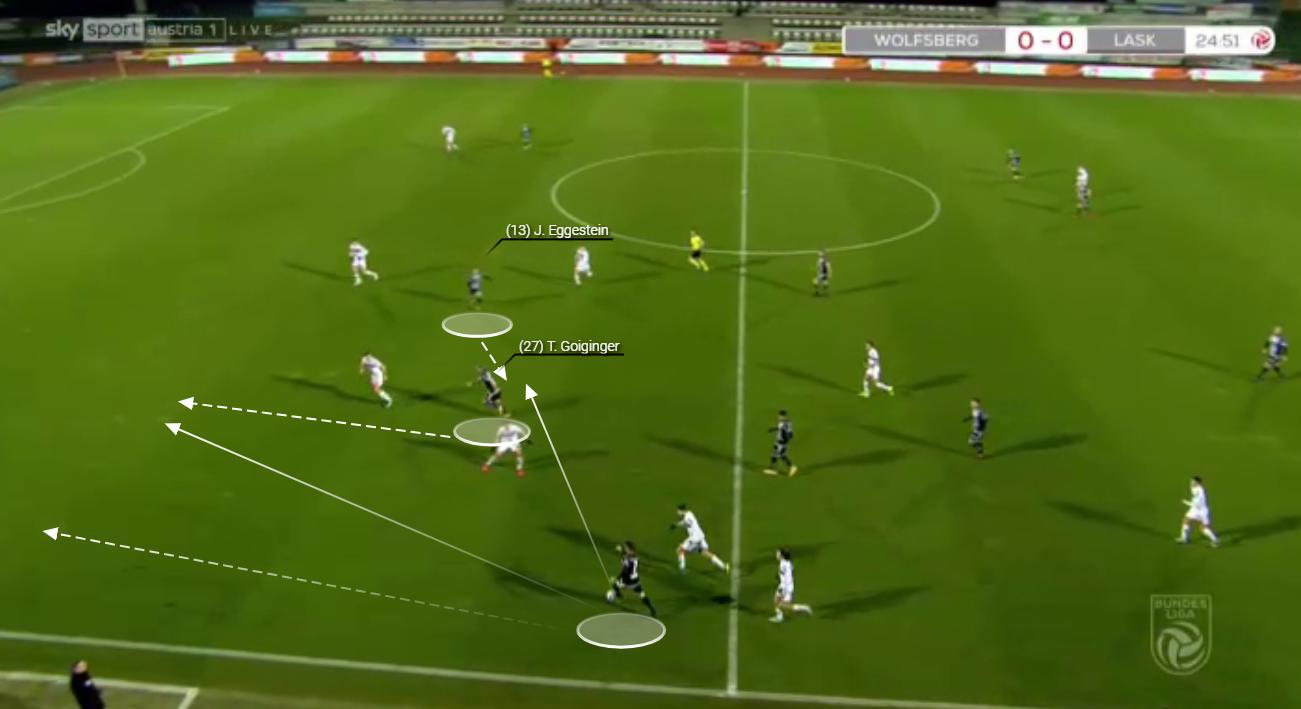 LASK Linz tactical analysis tactics Austrian Bundesliga
