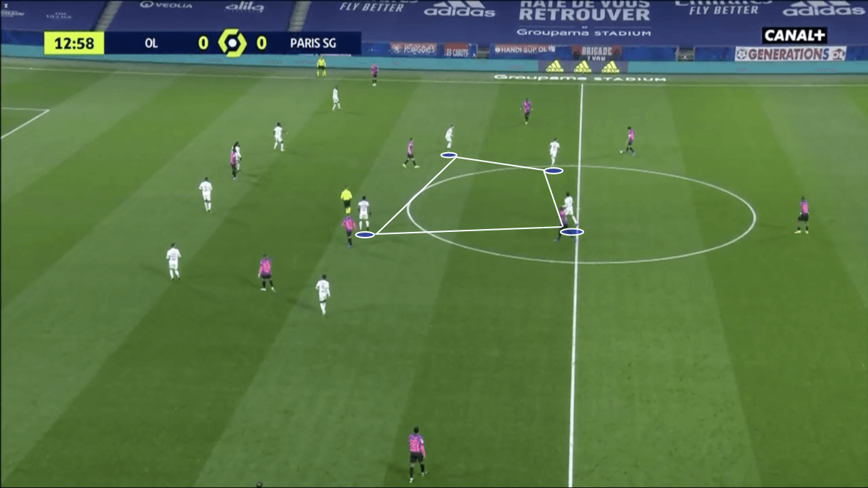 Ligue 1 2020/21: Lyon vs PSG - tactical analysis - tactics