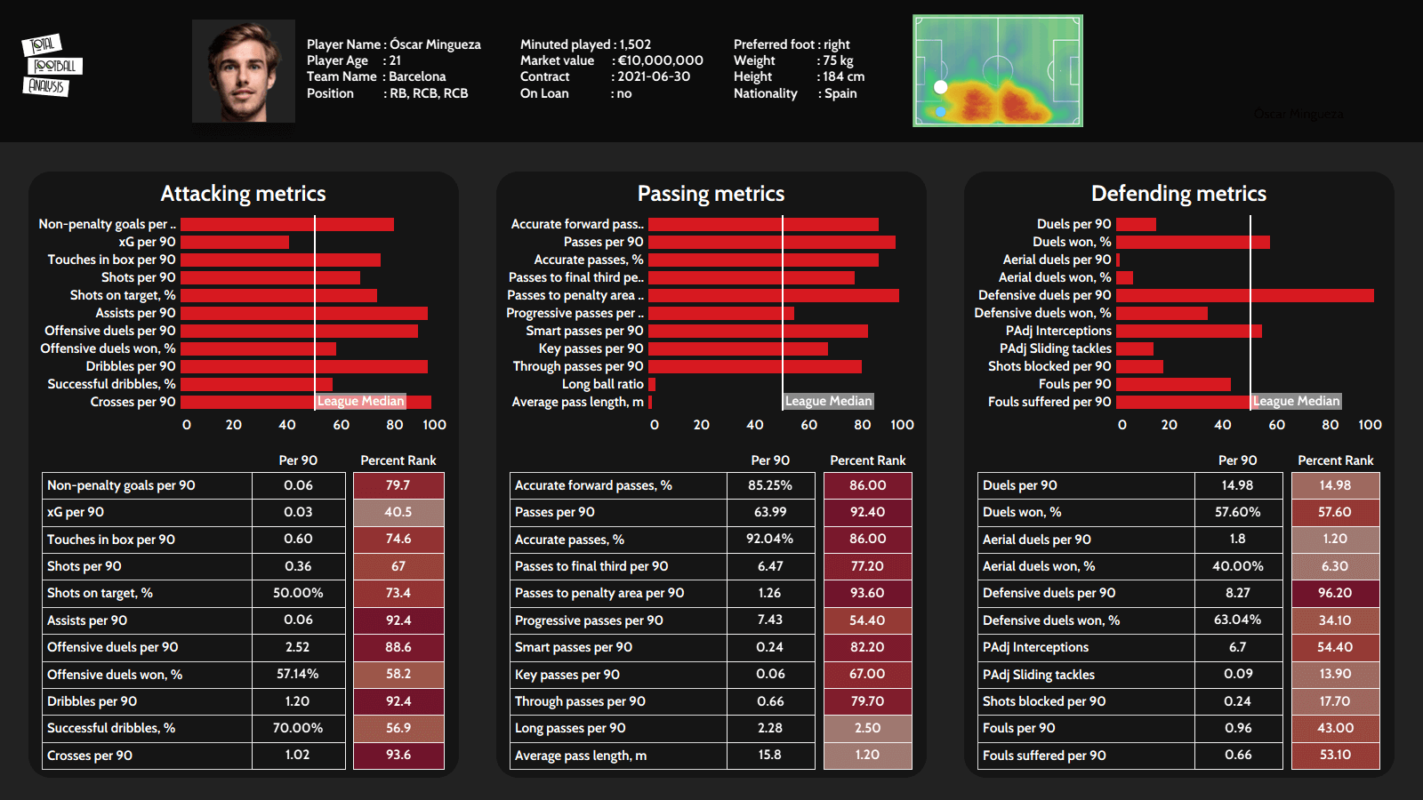 Oscar Mingueza 2020/21 - scout report tactical analysis tactics