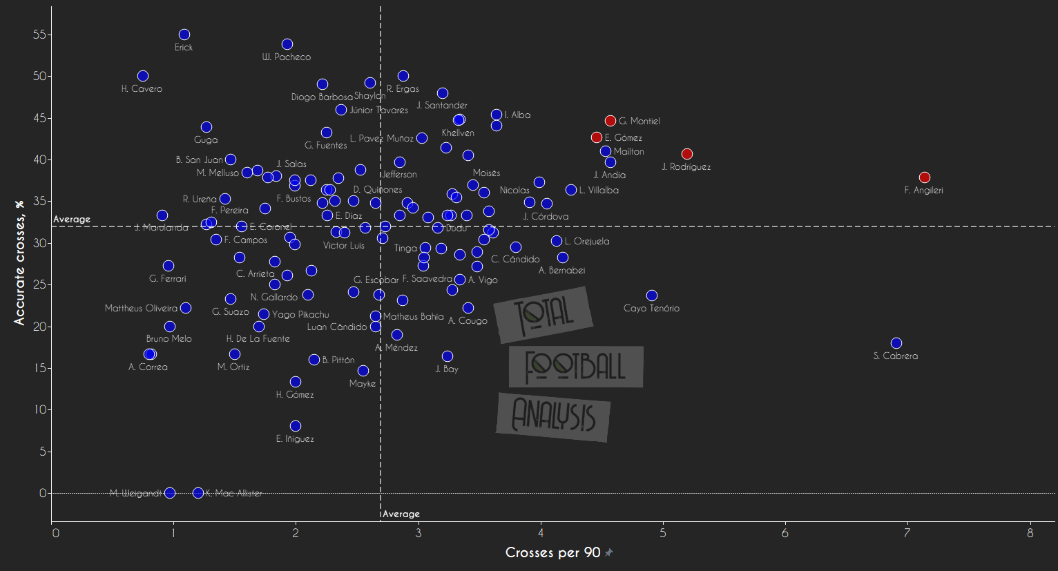 Data Analysis: South American full-backs ready for European football