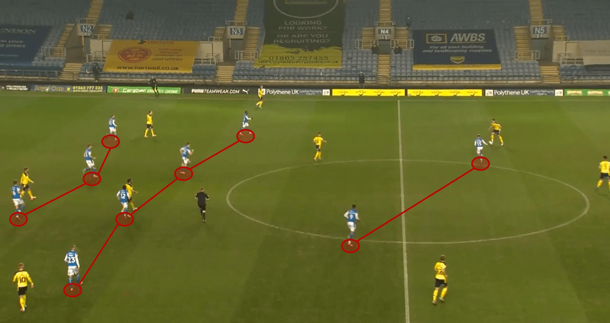 Peterborough United tactical analysis tactics Darren Ferguson