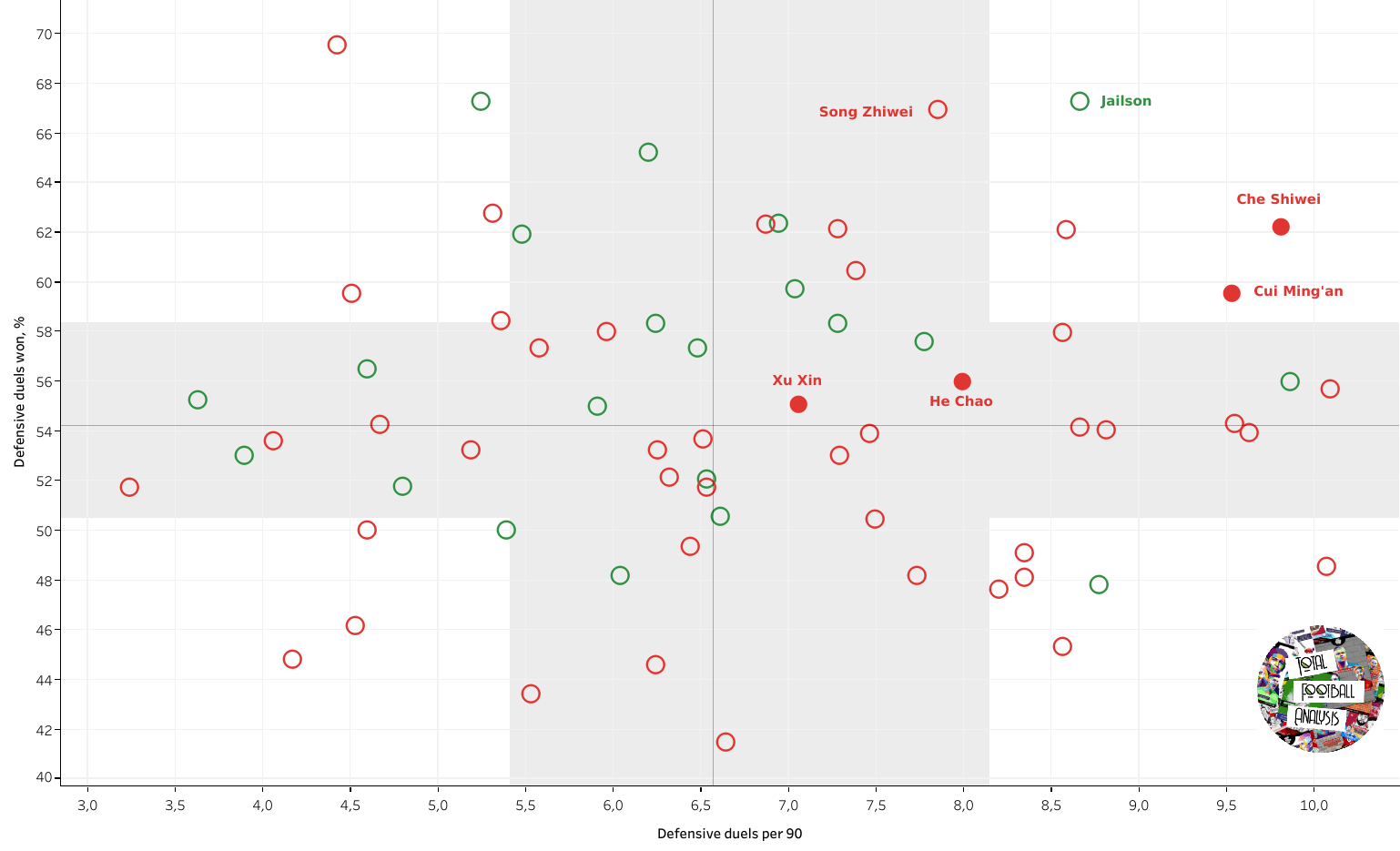Fishing in troubled waters: finding the best local midfielders in the Chinese Super League data analysis statistics