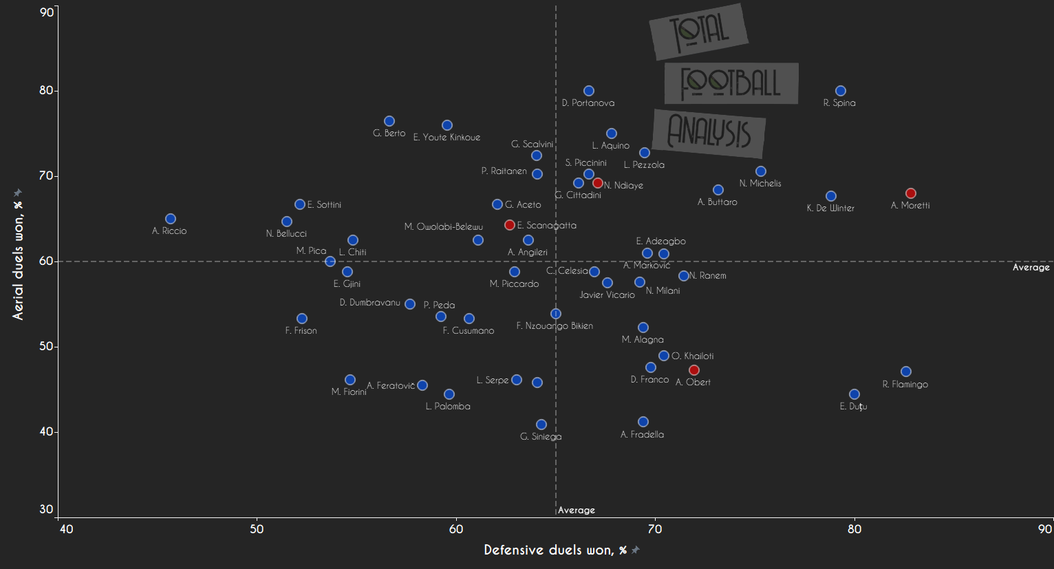 Primavera data analysis shows why talented centre-back is already labelled as next Koulibaly