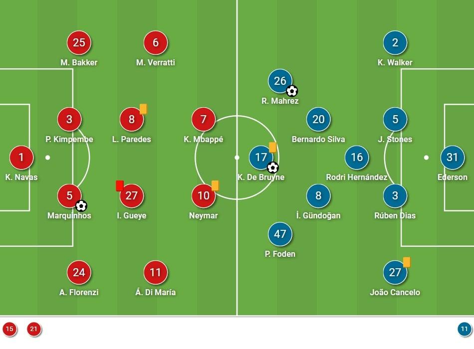 UEFA Champions League 2020/21: Paris Saint-Germain vs Manchester City - tactical analysis