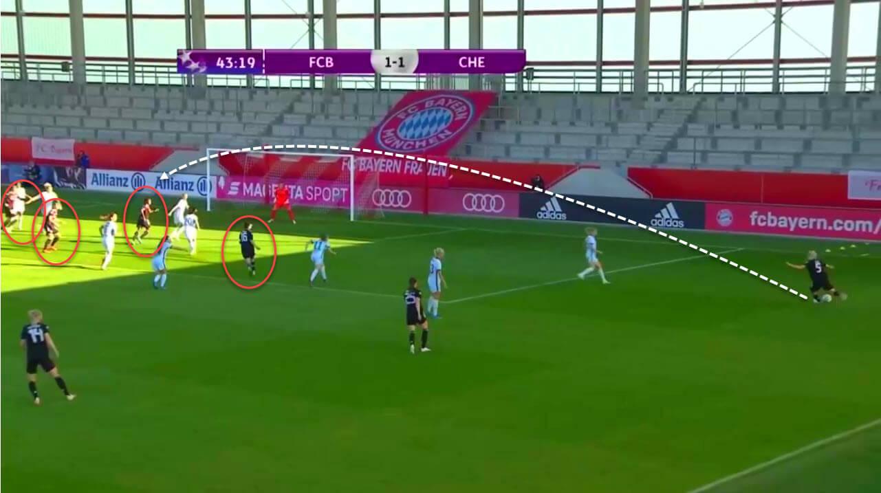 UEFA Women's Champions League 2020/21: Bayern Munich Women vs Chelsea Women - tactical analysis tactics