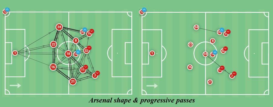 UEFA Europa League 2020/21: Villarreal vs Arsenal - tactical analysis - tactics