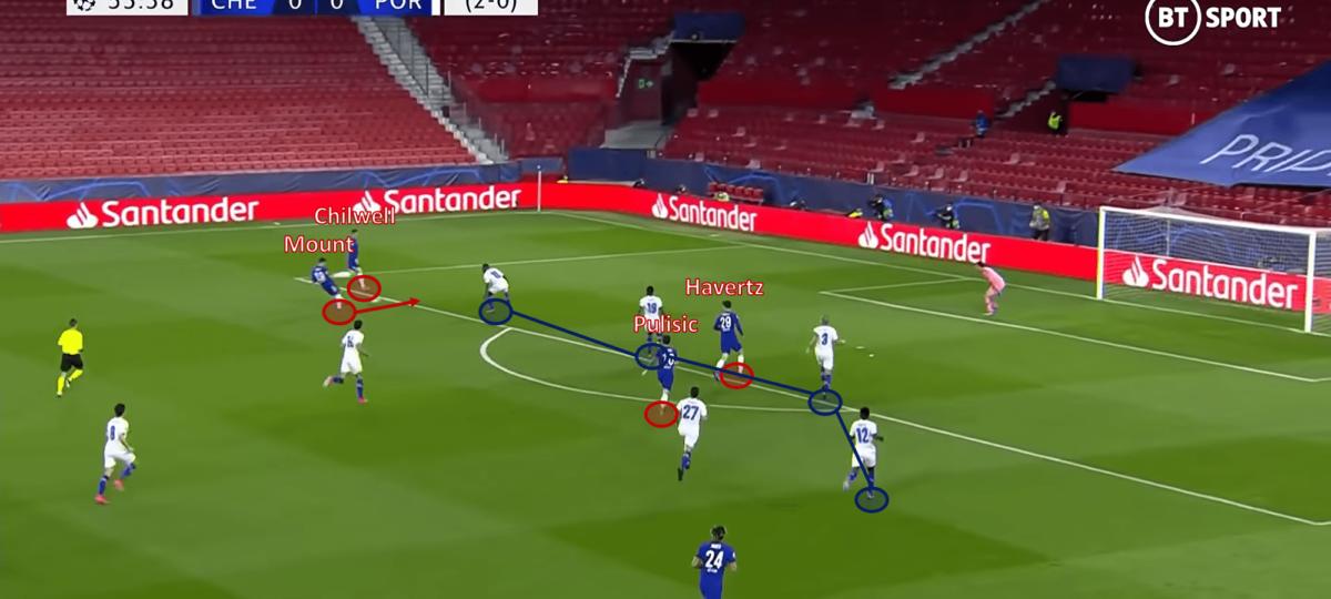 UEFA Champions League 2020/21: Chelsea vs Porto - tactical analysis
