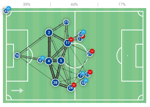 """Chelsea in control: How Tuchel's smart decisions tamed Porto's """"dragon"""" efforts in attack - tactical analysis tactics"""