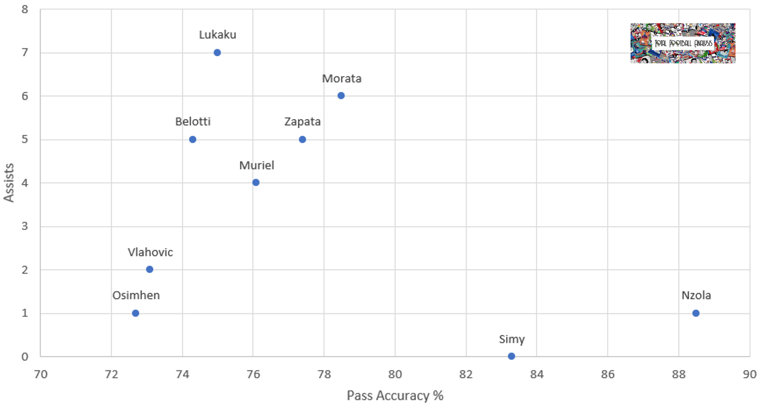 Romelu Lukaku: Finding his replacement within the Serie A Data Analysis Tactics
