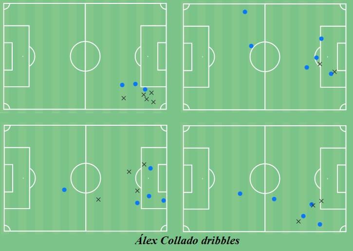 Alex Collado 2020/21 - scout report - tactical analysis - tactics