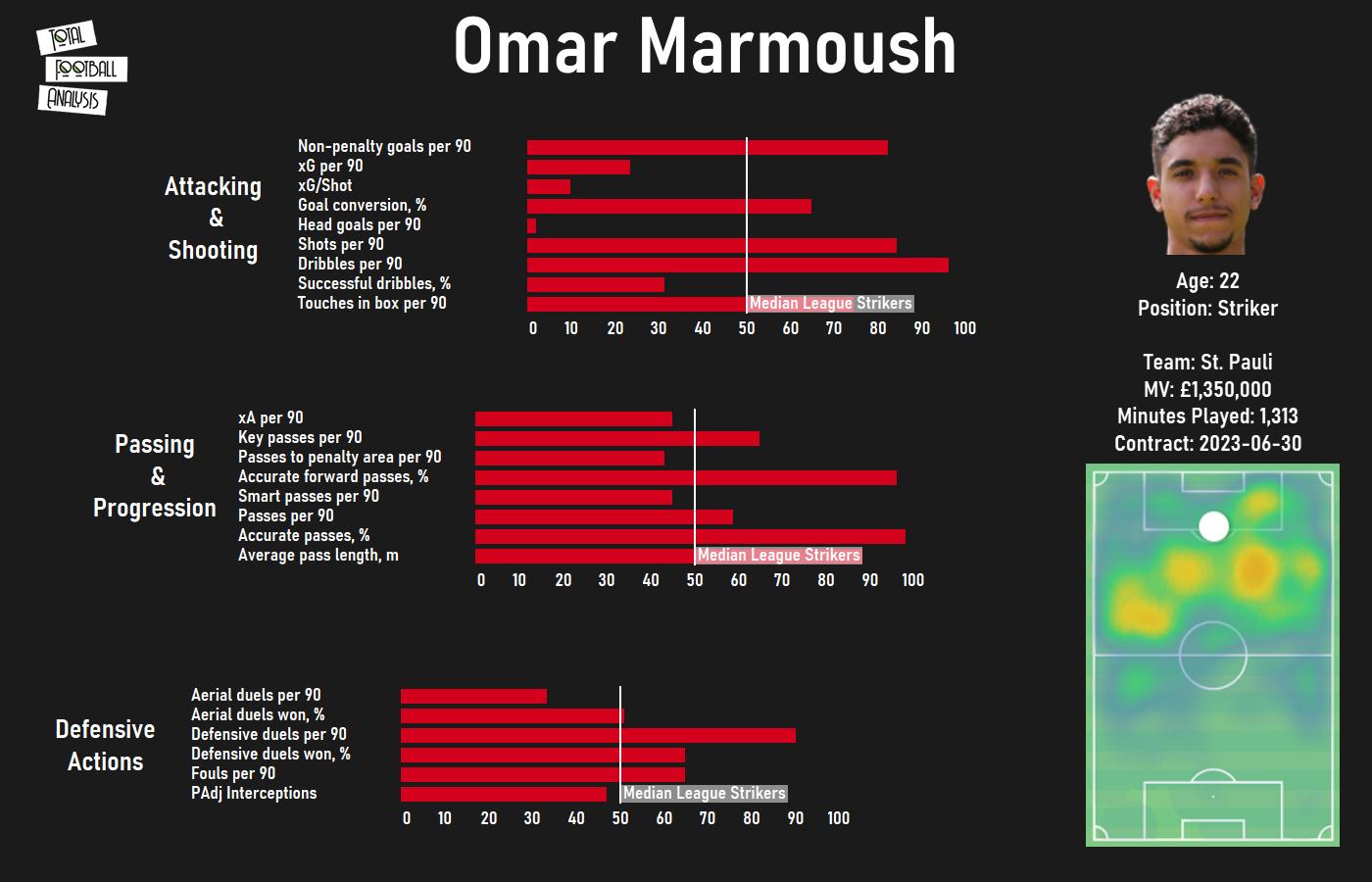 Bundesliga II 2020/21: Omar Marmoush - scout report - tactical analysis tactics