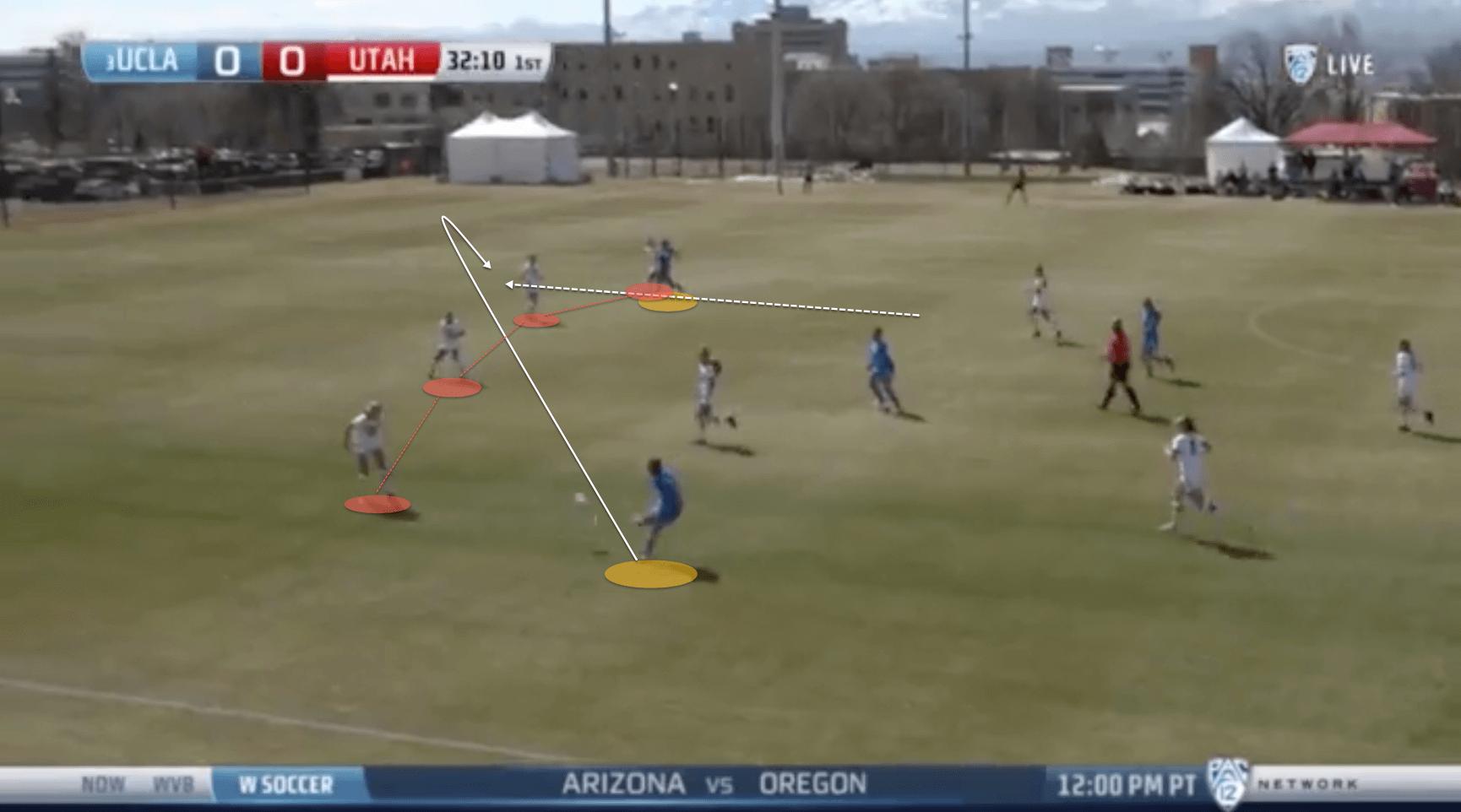 Amanda Cromwell's UCLA Bruins 2021- tactical analysis tactics
