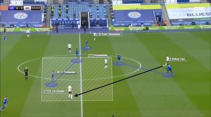 Premier League 2020/21: Leicester City vs Manchester City - tactical analysis - tactics