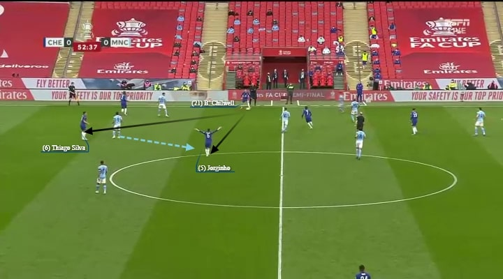 FA Cup 2020/21: Chelsea vs Manchester City - tactical analysis tactics
