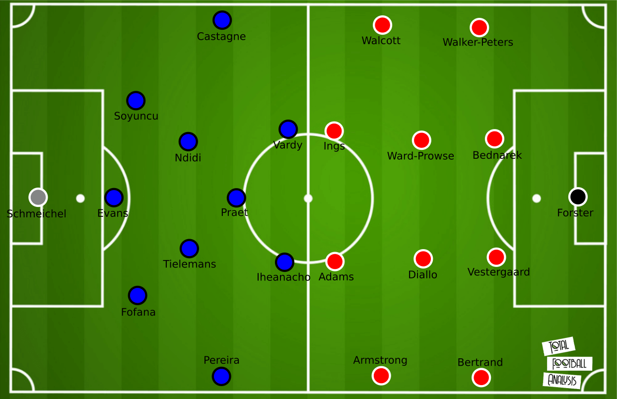 FA Cup 2020/21: Leicester City vs. Southampton- tactical preview analysis tactics