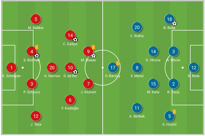 Dutch domination: Netherlands U21s put on attacking masterclass tactical analysis tactics