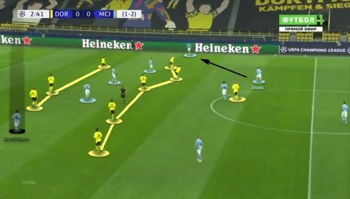 UEFA Champions League 2020/21: Borussia Dortmund vs Manchester City - tactical analysis - tactics