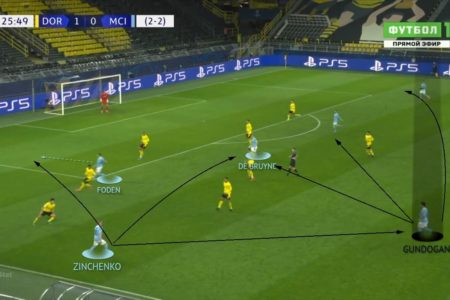 UEFA Champions League 2020/21: Borussia Dortmund vs Manchester City - tactical analysis - tactics