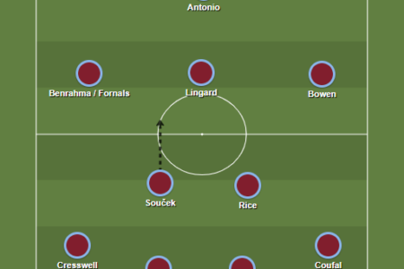 The West Ham Why: Data analysis on Moyes' successful season so far data analysis statistics