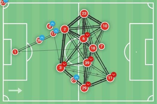 UEFA Europa League 2020/21: Villarreal vs Manchester United - tactical analysis - tactics