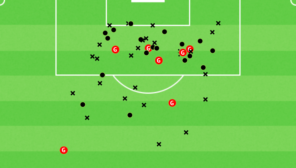 Spain 2020/2021: Their tactics at Euro 2020 - team analysis