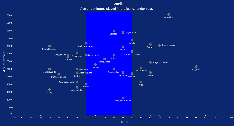 Copa America 2021: Brazil - tactical analysis tactics