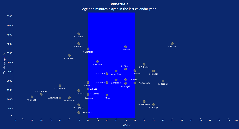 Venezuela 2020/21: Their tactics at Copa America 2021 - scout report tactical analysis tactics