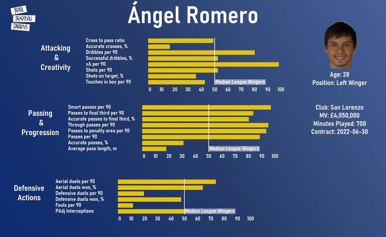 Paraguay 2020/21: Their tactics at Copa América 2021 - scout report - tactical analysis - tactics