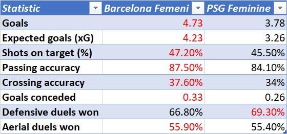 UEFA Women's Champions League 2020/2021: Barcelona Femeni v PSG Feminine - tactical preview analysis tactics