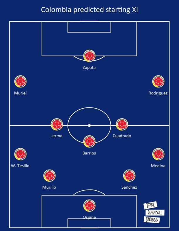 Colombia 2020/21: Their tactics at Copa America 2021 - scout report - tactical analysis - tactics
