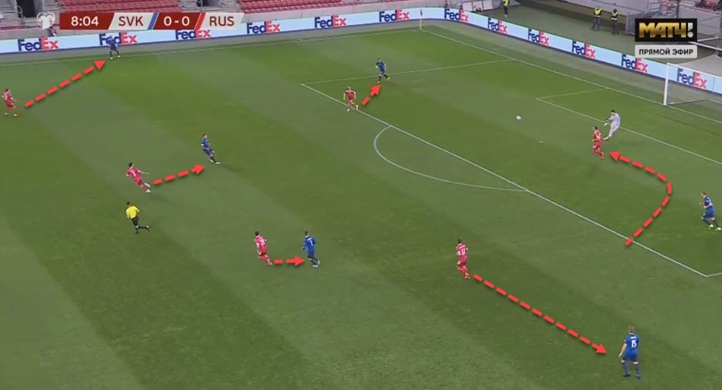 Russia 2020/21: Their tactics at EURO 2020 - scout report - tactical analysis - tactics