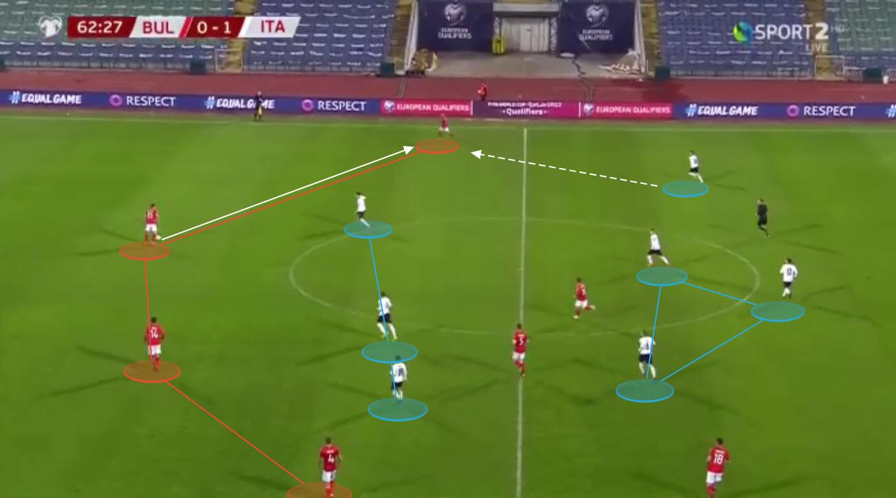 Italy tactical analysis tactics Euro 2020 preview