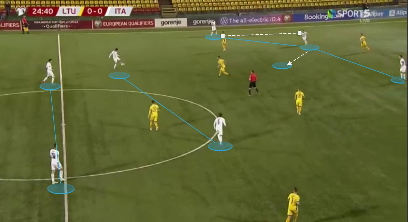 Italy tactical analysis tactics preview Euro 2020