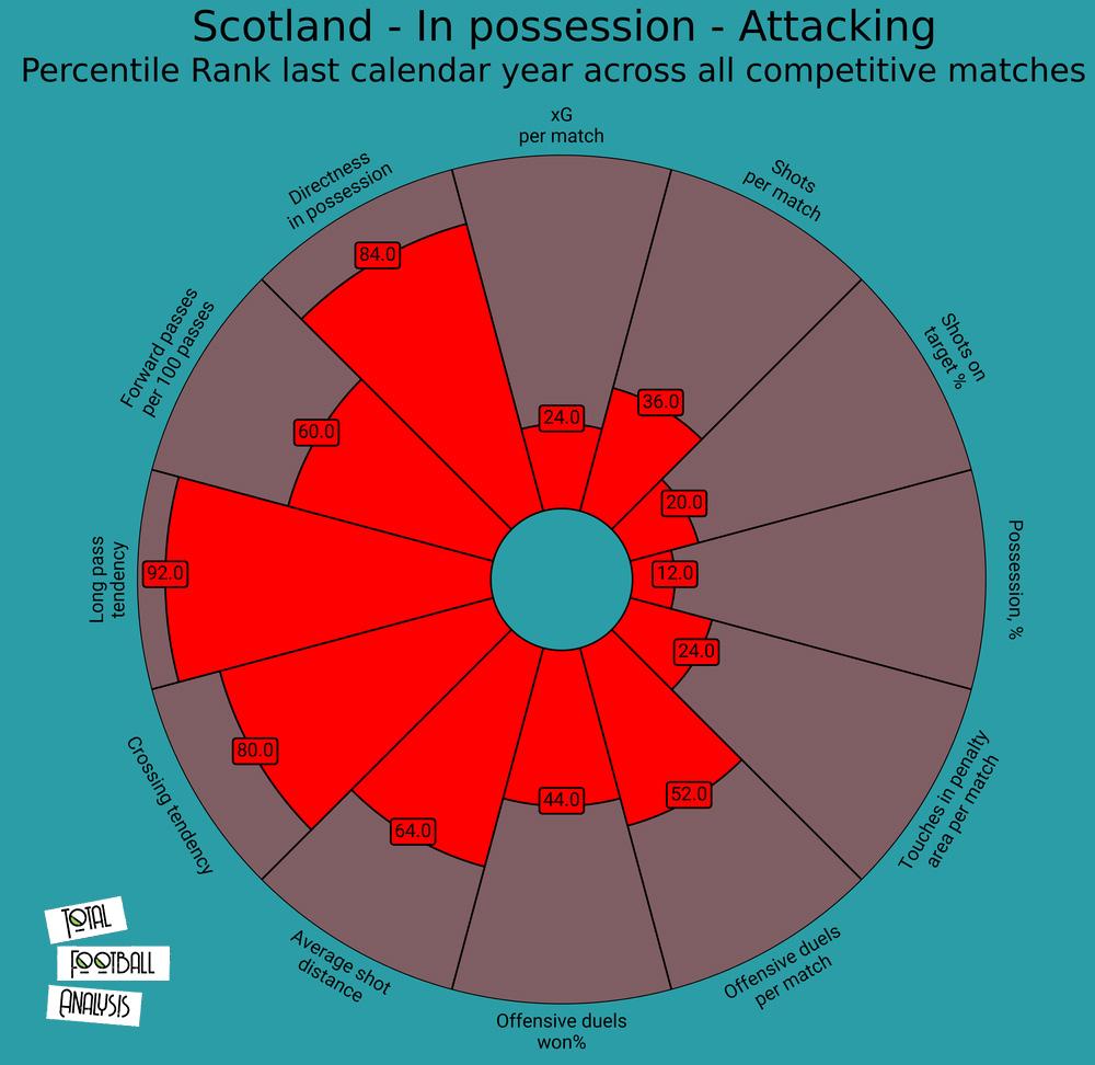 Scotland tactical analysis tactics preview Euro 2020