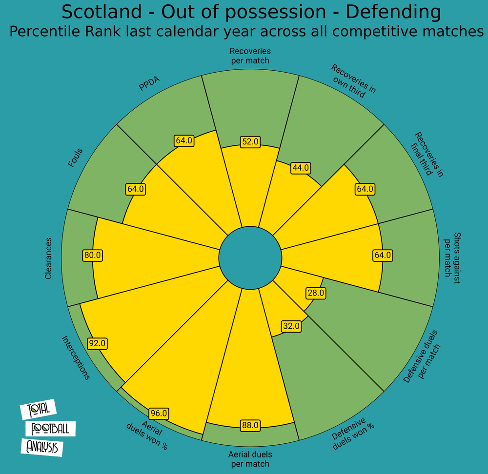 Euro 2020 tactical analysis tactics preview Scotland