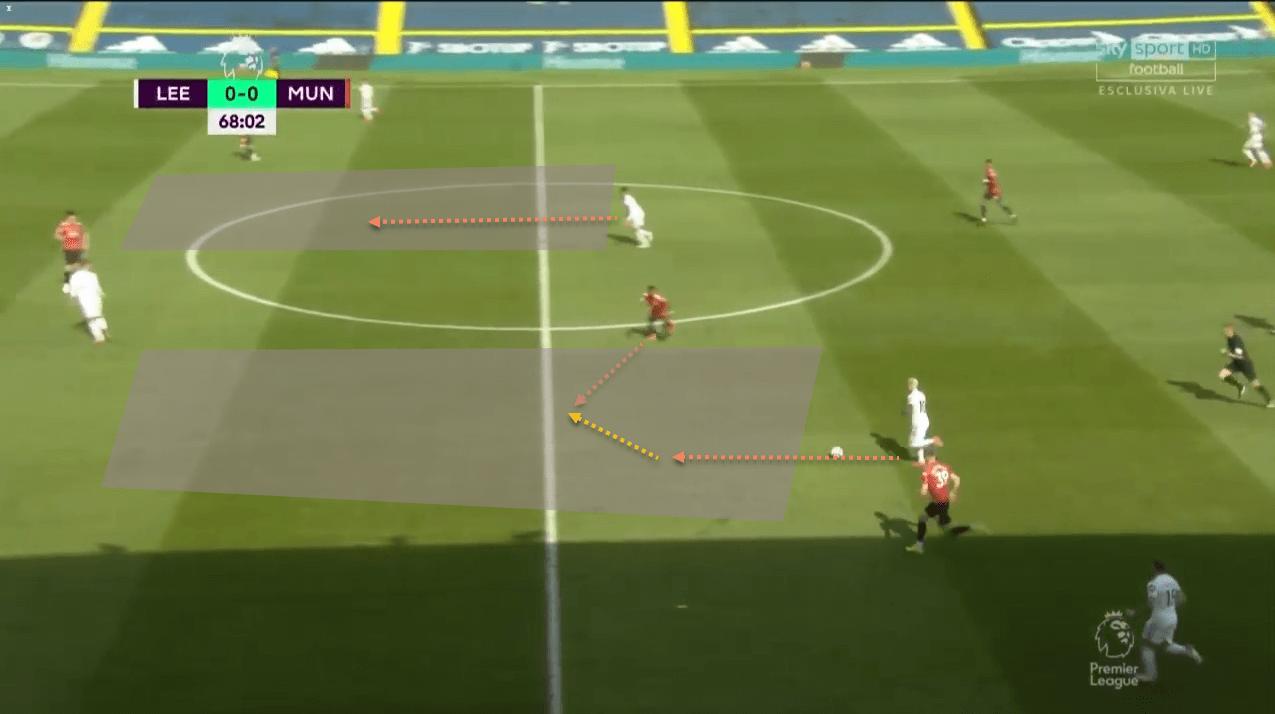 Manchester United Liverpool tactical analysis tactics Premier League