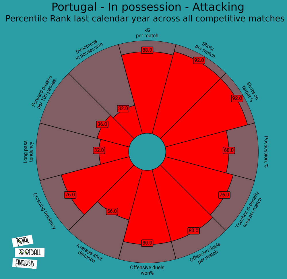 Portugal 2020: Their tactics at EURO 2020 - scout report