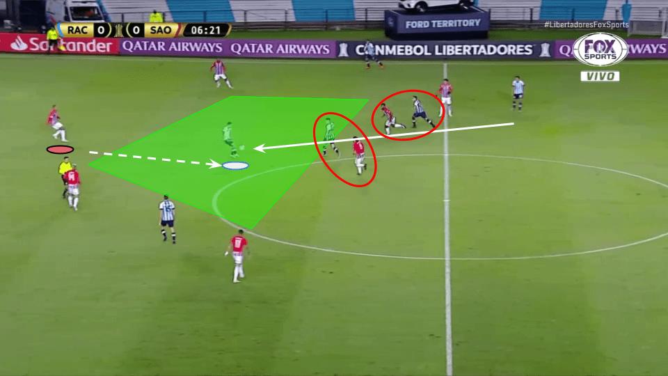 Copa Libertadores 2020/21: Racing Club vs Sao Paulo tactical analysis tactics