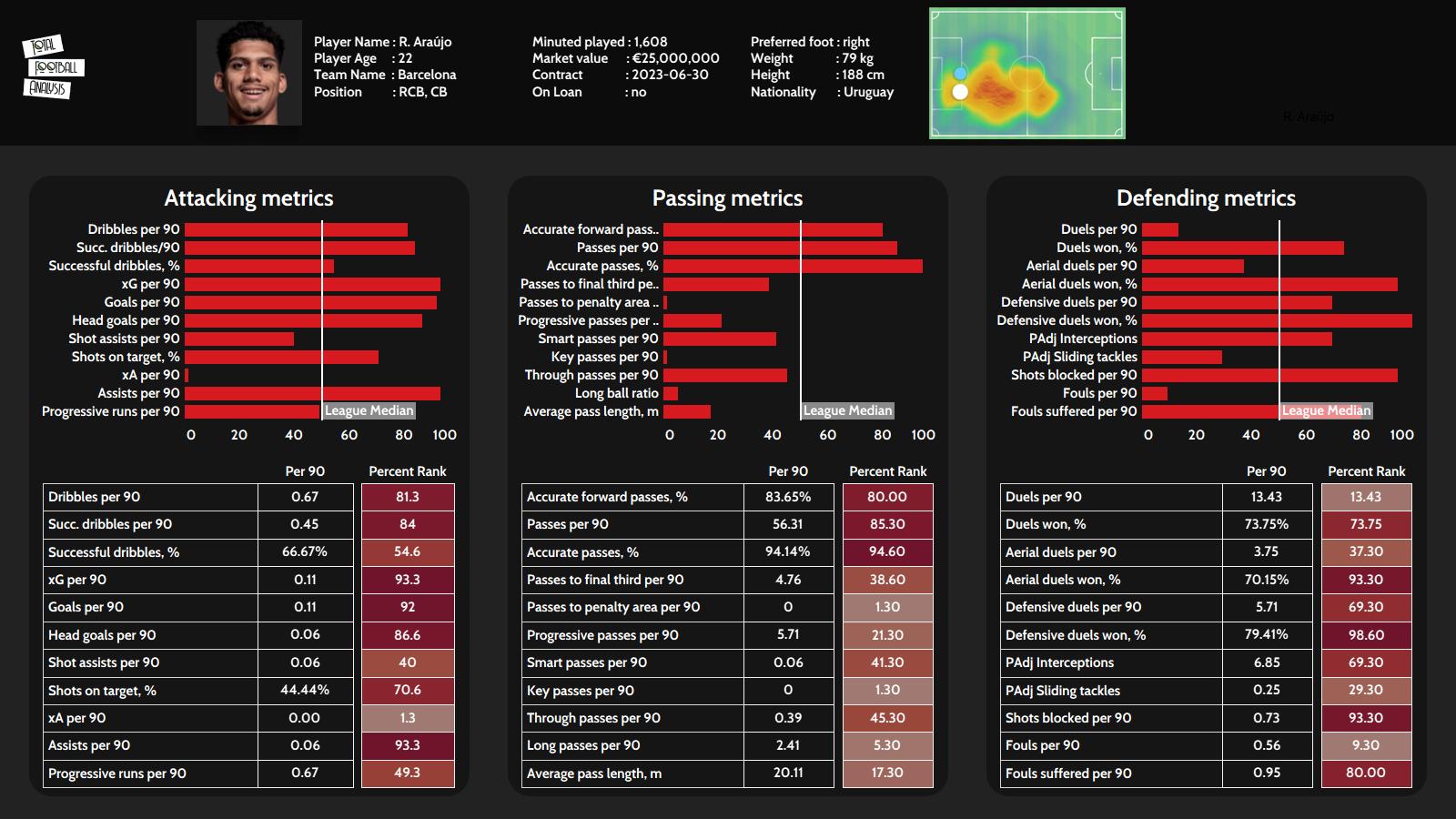 Ronald Araujo 2020/21 - scout report - tactical analysis - tactics