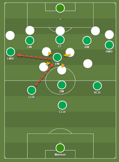 Record-breakers: How Shamrock Rovers' possession system has put them on course to retain the LOI title – tactical analysis