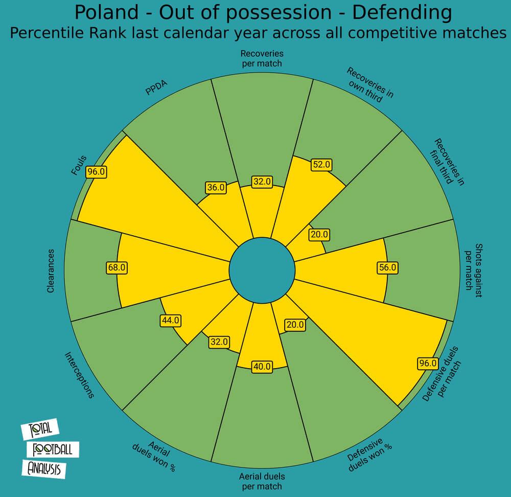 Poland 2020/21: Their tactics at EURO 2020 - scout report - tactical analysis tactics