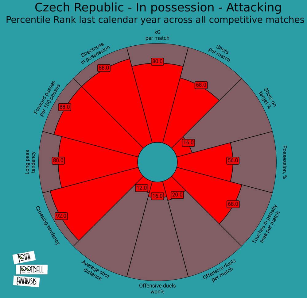 Czech Republic 2020/2021: Their tactics at Euro 2020 – scout report tactical analysis tactics