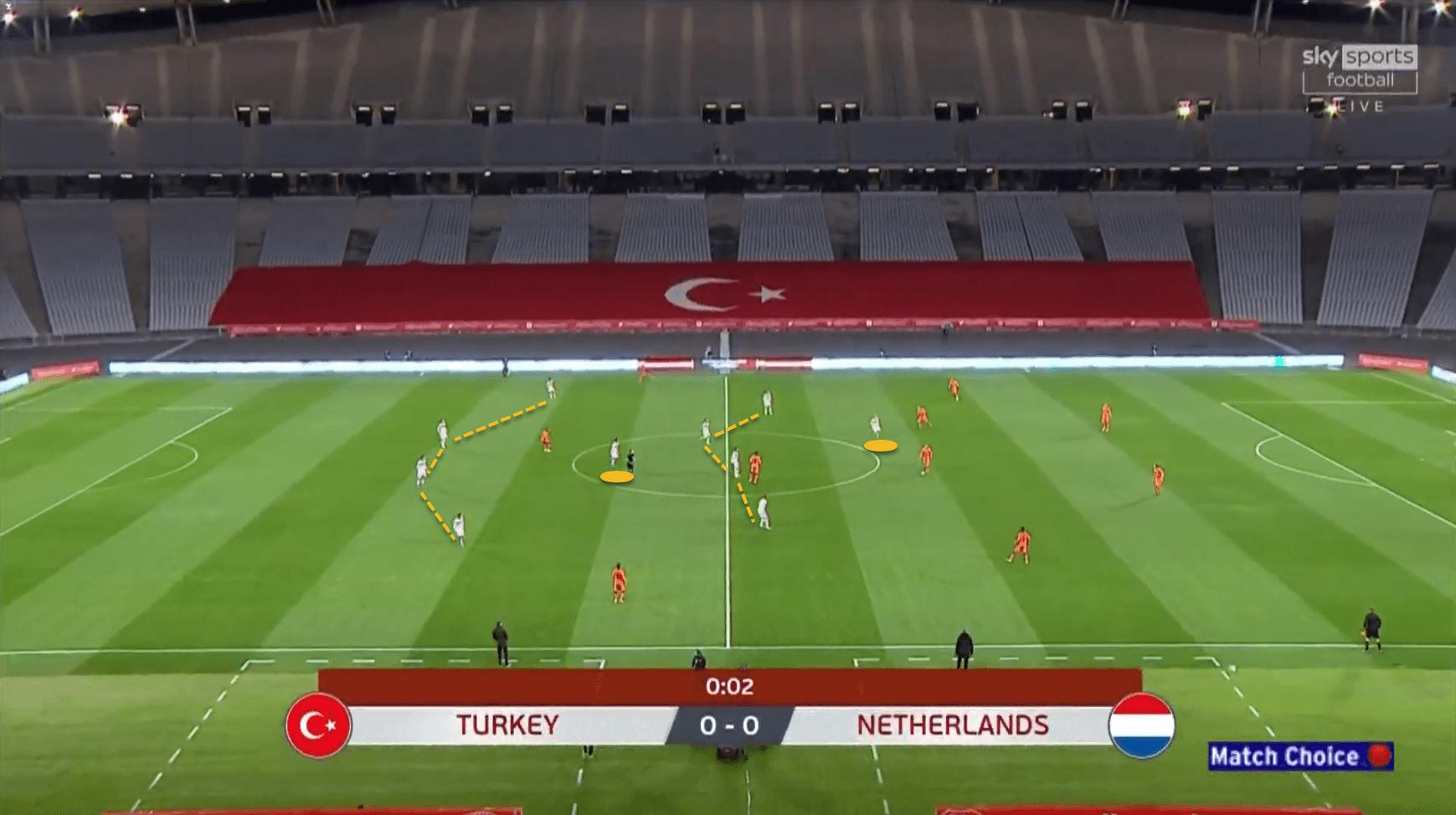 Euro 2020 Turkey tactical analysis tactics preview