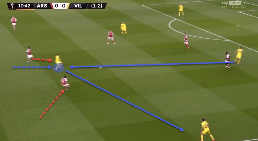 UEFA Europa League 2020/21: Arsenal vs Villarreal - tactical analysis - tactics