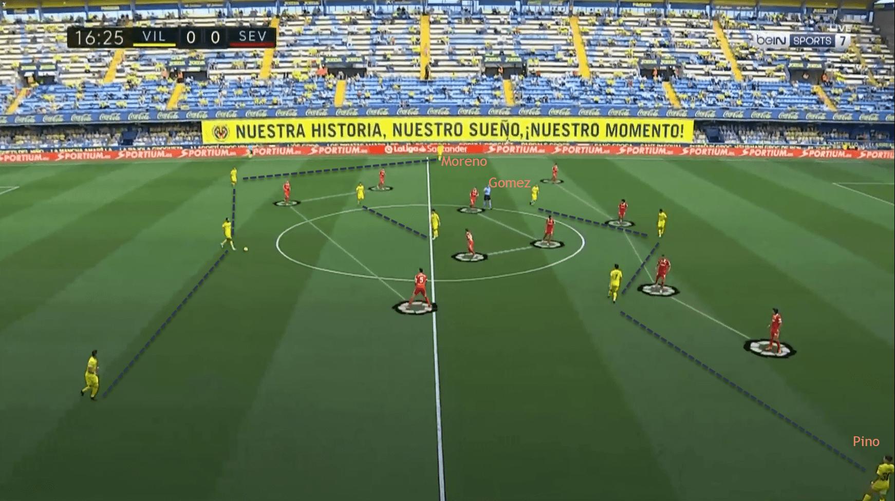 Villarreal Manchester United Europa League tactical analysis tactics