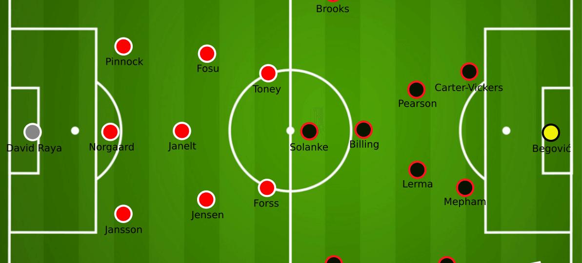 EFL Championship 2020/21: Semi-final second legs - tactical analysis tactics