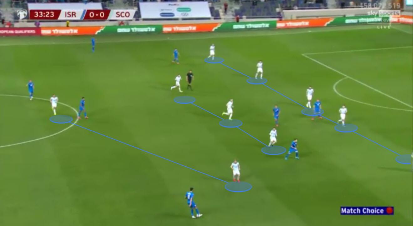 Scotland Euro 2020 tactical analysis tactics preview